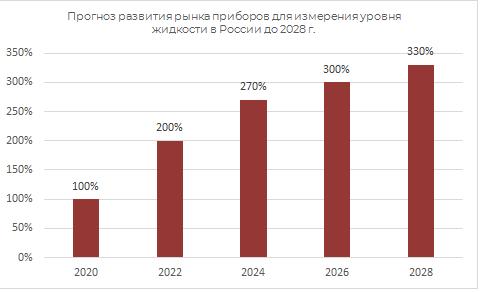 Прогноз развития рынка приборов для измерения уровня жидкости