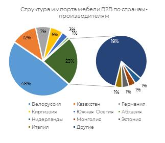 Структура импорта мебели b2b по странам производителям