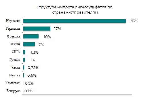 Структура импорта лигносульфонатов по странам отправителям