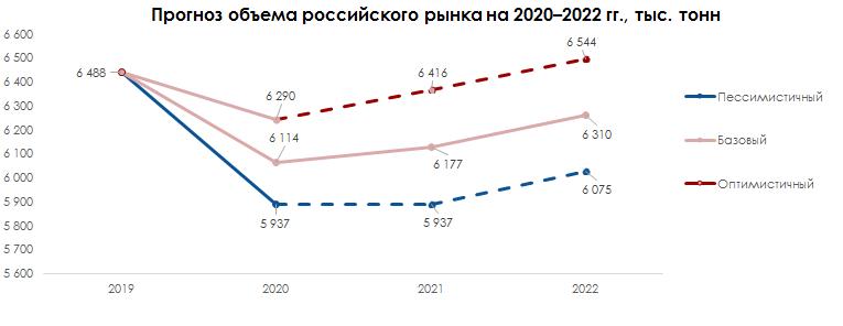 Прогноз объёма российского рынка 2020-2022 гг.