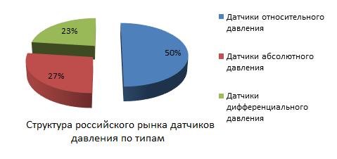структура российского рынка датчиков давления по типам