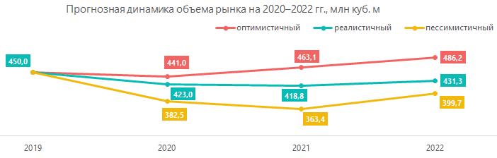 Прогнозная динамика объёма рынка на 2020-2022гг., млн куб.м