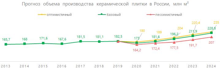 Прогноз объёма производства керамической плитки в России, млн кв. м