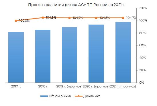 Прогноз развития рынка АСУ ТП в России до 2021 г.