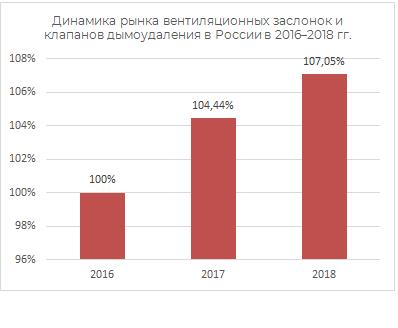 Динамика рынка винтиляционных заслонок и каналов дымоудаления в России в 2016-2018 гг.