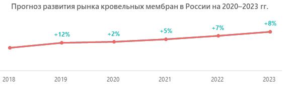 Прогноз развития рынка кровельных мембран в России на 2020-2023 гг.