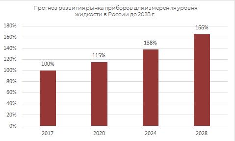 Прогноз развития рынка приборов для измерения уровня жидкости в России до 2028 г.