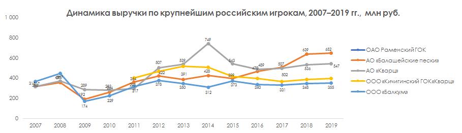 Динамика выручки по крупнейшим российским игрокам 2007-2019 гг.