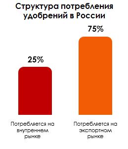 Структура потребления удобрений в России