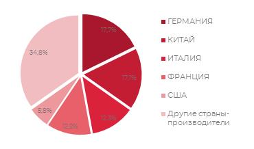 Структура российского рынка систем профессиональной водоочистки и водоподготовки - по странам-поставщикам импортного оборудования