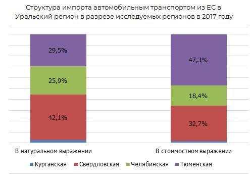 Структура ипорта автомобильным транспортом из ЕС в Уральский регион в разрезе исследовательских регионов в 2017 г.
