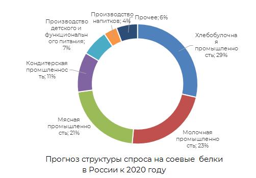 Прогноз структуры спроса на соевые белки в России к 2020