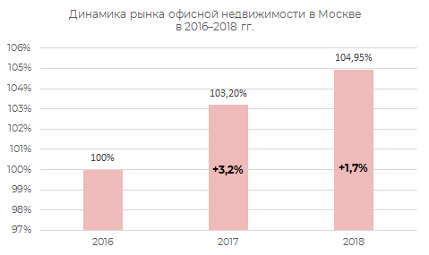 Динамика рынка офисной недвижимости Москвы в 2016-2018 гг.