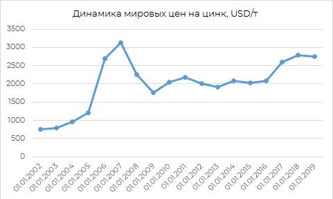 Динамика мировых цен на цинк