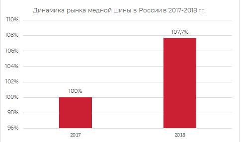 Динамика рынка медной шины в России в 2017-2019 гг.