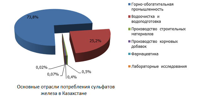 Основные отрасли потребления сульфатов железа в Казахстане