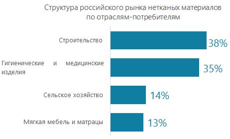Структура российского рынка нетканых материалов по отраслям-потребителям