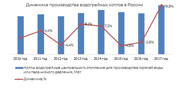 Динамика производства водогрейных котлов в России