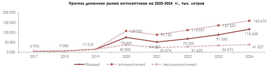 Прогноз динамики рынка антисептиков 2020-2024 гг.