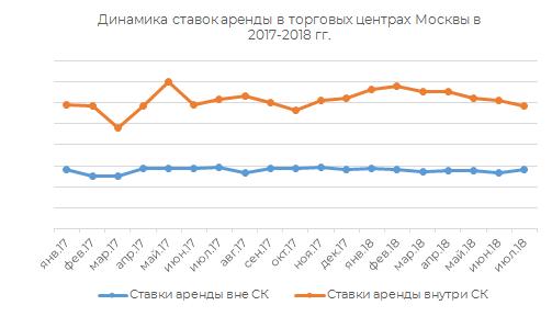 Динамика ставок аренды в торговых центрах Москвы в 2017-2018 г