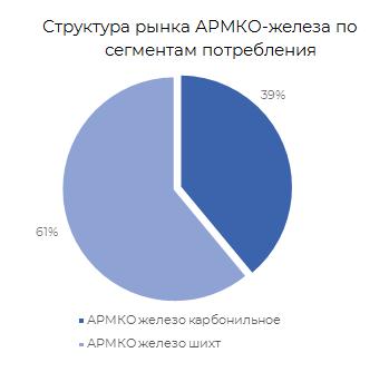 Структура рынка АРМКО-железа по сегментам потребления