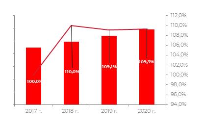 Прогноз развития рынка до 2021 года