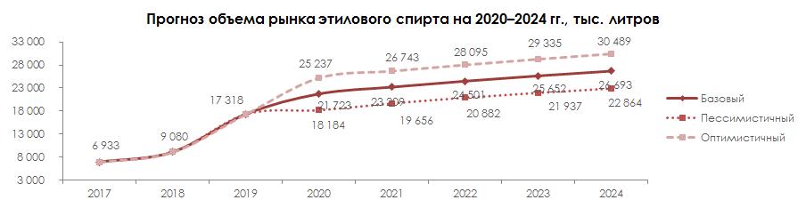 Пргноз объёма рынка этилового спирта на 2020-2024 гг.