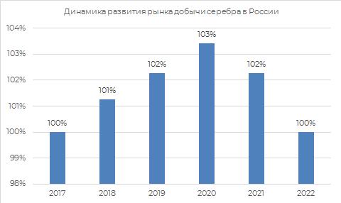 Динамика развития рынка добычи серебра России