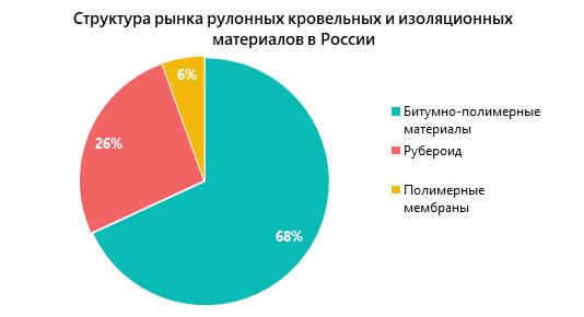 Структура рынка рулонных кровельных и изоляционных материалов в России