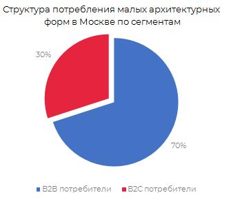 Структура потребления малых архитектурных форм в г. Москве в 2017 году