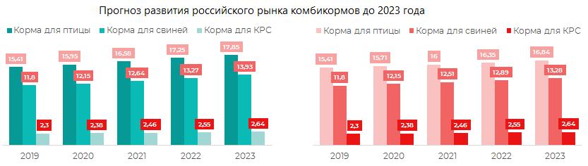 Прогноз развития российского рынка комбикормов