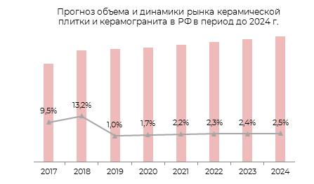 Прогноз объёма и динамики рынка керамической плитки и керамогранита в РФ в период до 2024 г.