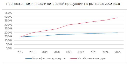 Прогноз динамики доли китайской продукции на рынке до 2025 г
