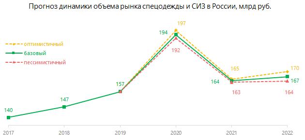 Прогноз динамики объёма рынка спецодежды и СИЗ в России