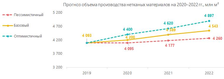 Прогноз объёма производства нетканных материалов на 2020-2022 гг., млн кв.м