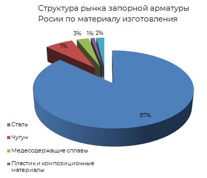 Структура рынка запорной арматуры России по материалу изготавления