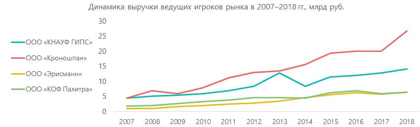 Динамика выручки ведущих игроков рынка строительно-отделочных материалов в 2007-2018гг., млрд руб.
