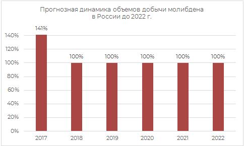 Пронозная динамика прогнозов добычи молибдена в России до 2022 г.