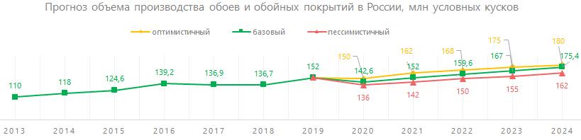 Прогноз объёма производства обоев и обойных покрытий в России, млн условных кусков