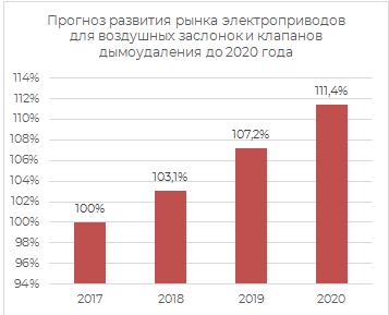 Прогноз рызвития рынка электроприборов для воздушных заслонов и клапанов дымоудаления до 2020 года