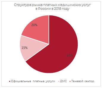Структура рынка платных медицинских услуг в России в 2018 г.