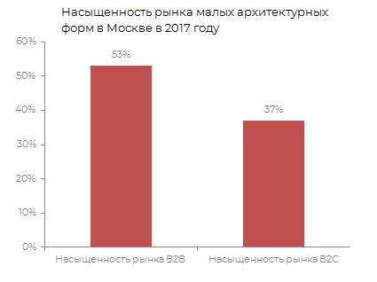 Насыщеность рынка малых архитектурных форм в Москве в 2017 г.