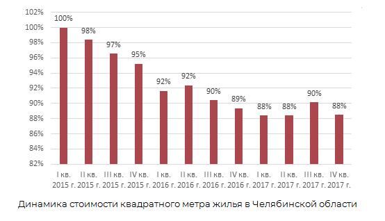Динамика стоимости квадратного метра жилья в Челябинской области