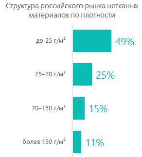 Структура российского рынка нетканых материалов по плотности