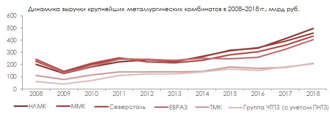 Динамика выручки крупнейших предприятий черной металлургии в 2008–2018 гг