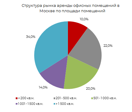 Структура рынка аренды офисных помещений в Москве по площади помещений