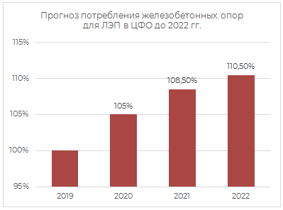 Прогноз потребления ж/б опор для ЛЭП в ЦФО до 2022 гг.