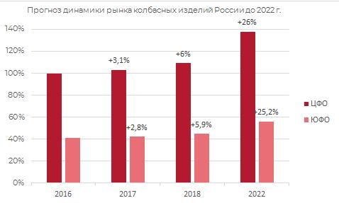 Прогноз динамики рынка колбасных изделий в России до 2022 г.