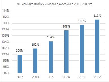 Динамика добычи меди в России 2015-2017