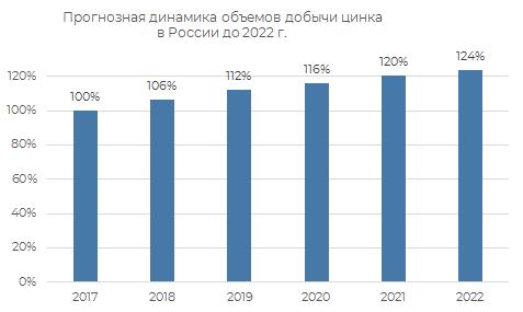 Пронозная динамика объёмов добычи цинка в России до 2022 г.